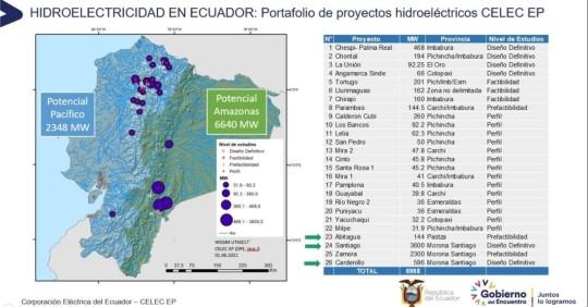 CELEC EP actualizará portafolio de proyectos hidroeléctricos/ Foto: cortesía CELEC EP