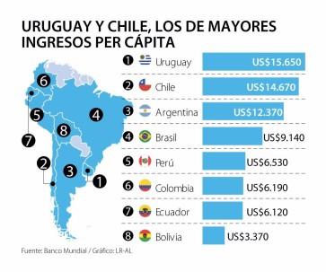 Fuente: Banco Munidial/ Gráfico: LR-AL