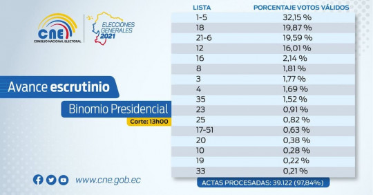 Menos de 20.000 votos generan reñida disputa por segundo lugar / Foto EFE