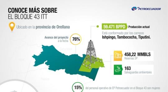 Ecuador perforará 8 pozos para mantener la producción de petróleo en el ITT / Foto EFE