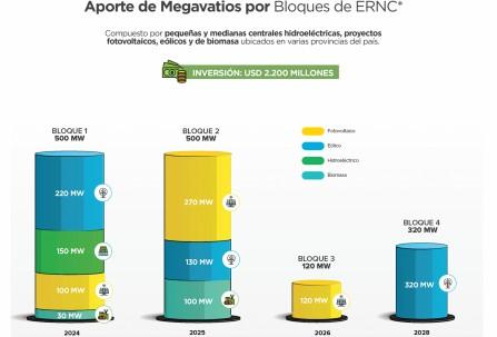 Ecuador impulsará inversiones en energías renovables no convencionales por $ 2.200 millones / Foto: cortesía Ministerio de Energía