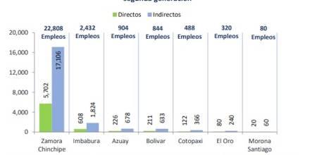 La minería genera 27.876 plazas de empleo en Ecuador / Foto: El Oriente