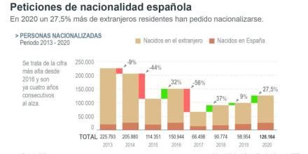 Ecuatorianos y colombianos son los que más se nacionalizaron españoles/ Foto: EFE
