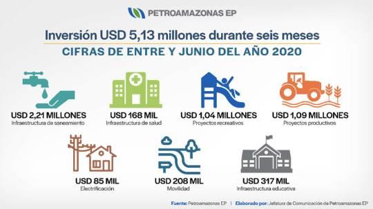 Cortesía de Petroamazonas